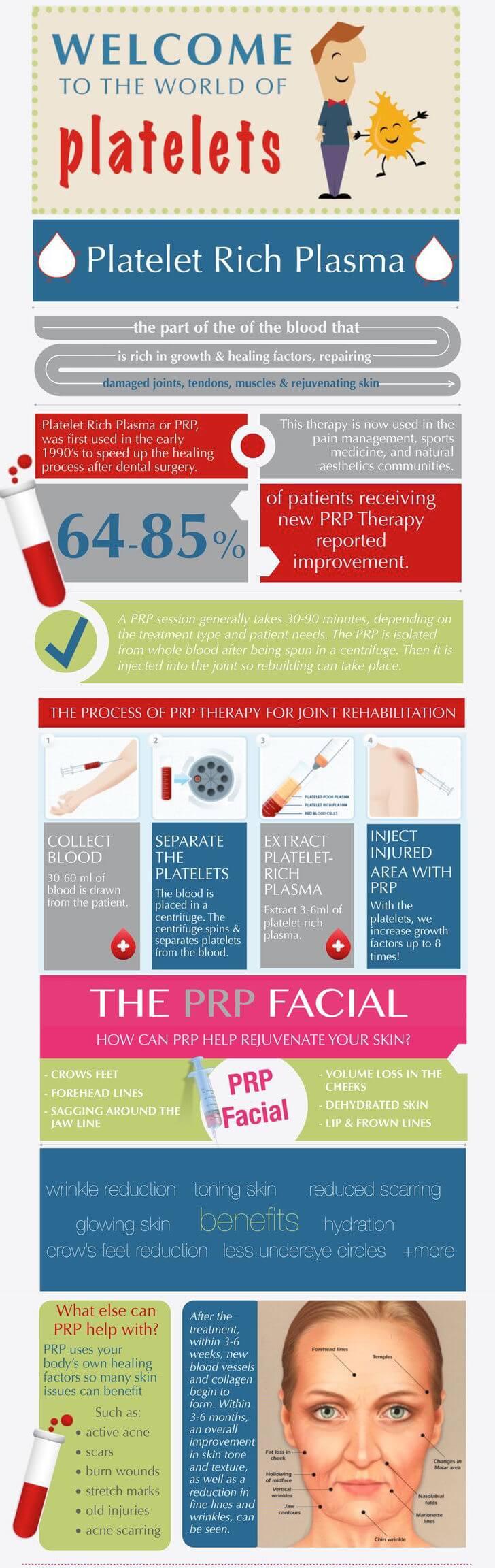 PRP Micropen Facial